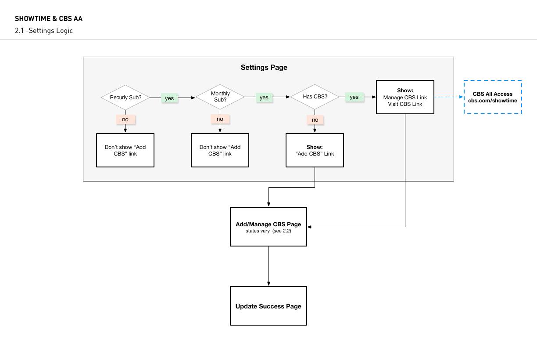 2.1 -Settings Logic.jpg