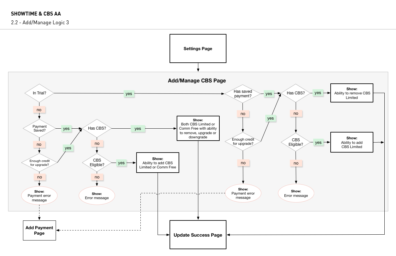 2.2 - Add Manage Logic.jpg