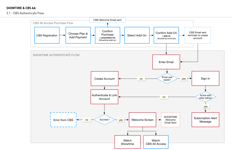 3.1 - CBS Authenticate Flow.jpg