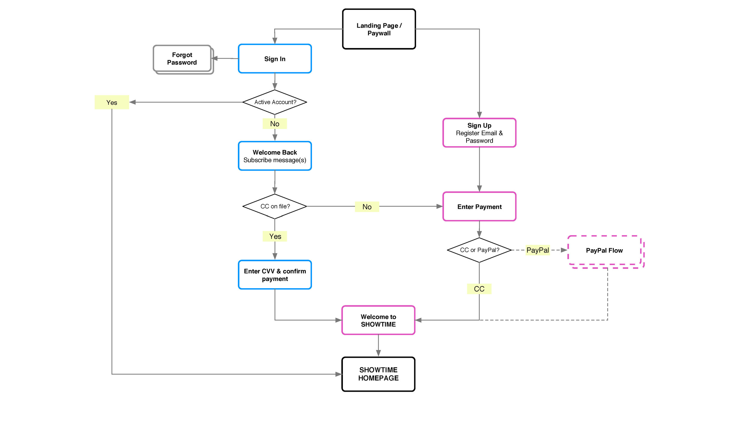 User Flow Charts - Outlined possible user flows and decision points for new trial starts, as well as subscription restarts, across all platforms  — web, native mobile, streaming TVs and smart TVs