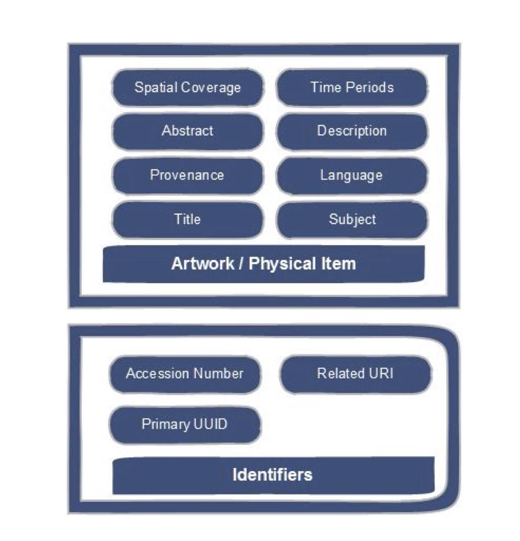 Sample data model for Archival Repository