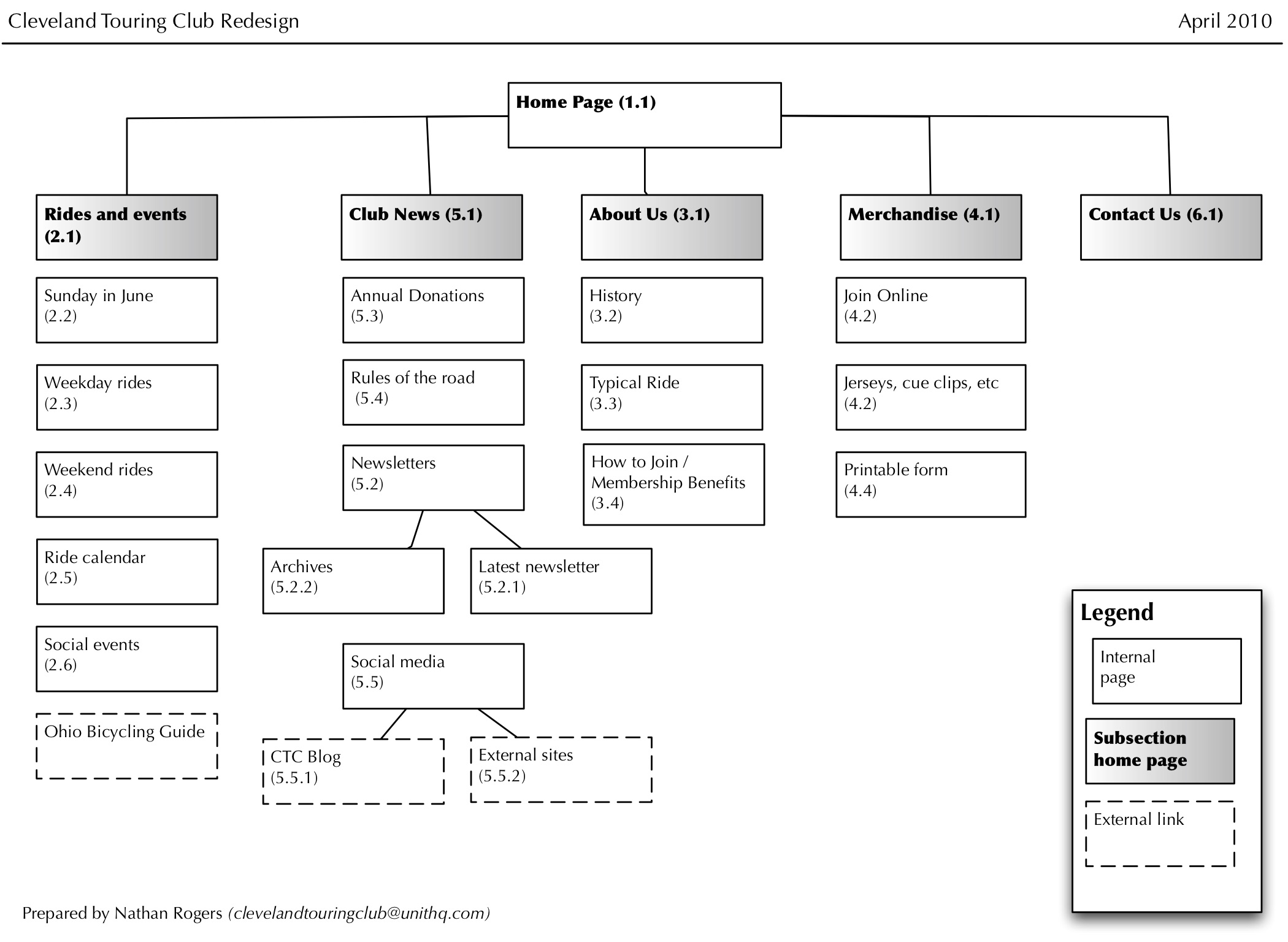 Site map example for nonprofit organization