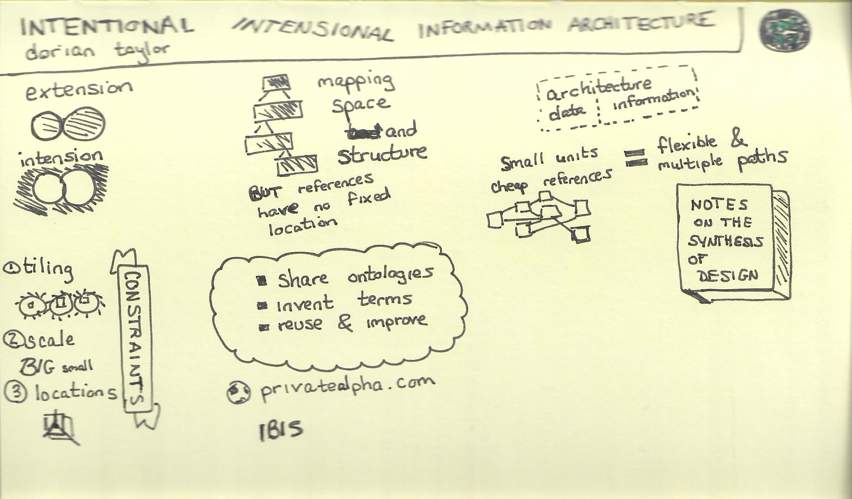 Intensional Information Architecture (Dorian Taylor).jpg