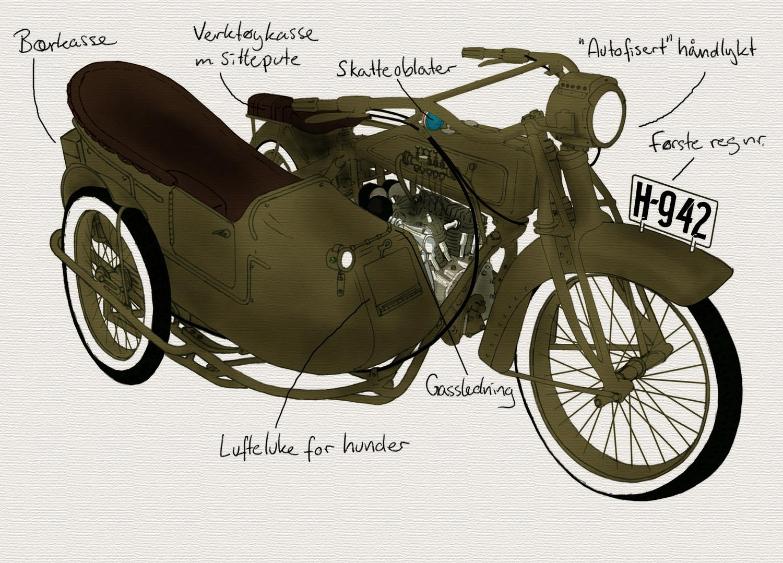 Skisse av sykkel med Lucies beskrivelser. Da sykkelen ble funnet var det fremdeles rester av hele rekken med skatteoblater (1926-32) under styret.