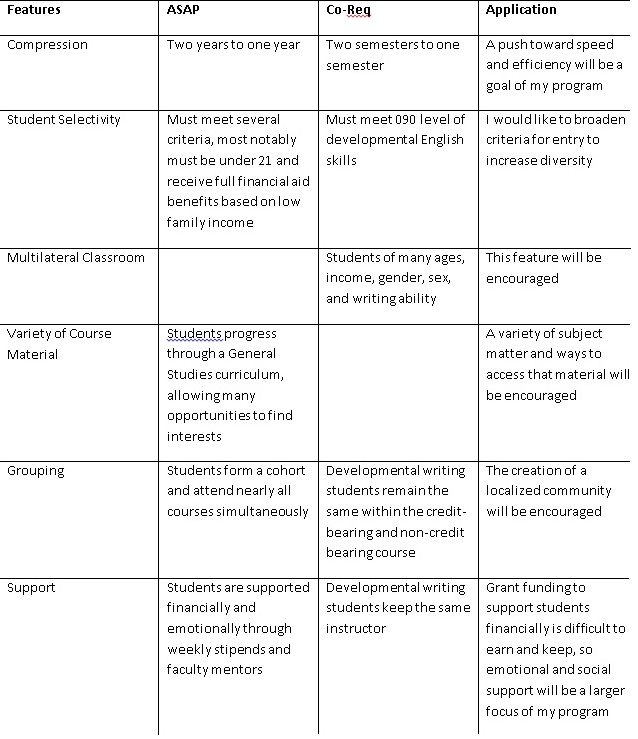 Table of Key Features and General Applications Toward Program Design