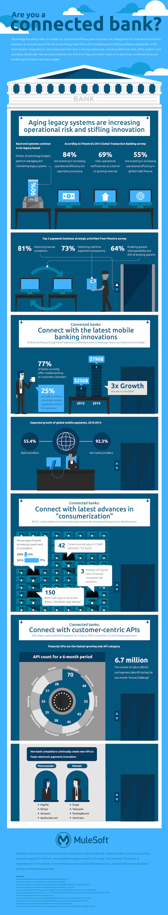 Infographic from MuleSoft.