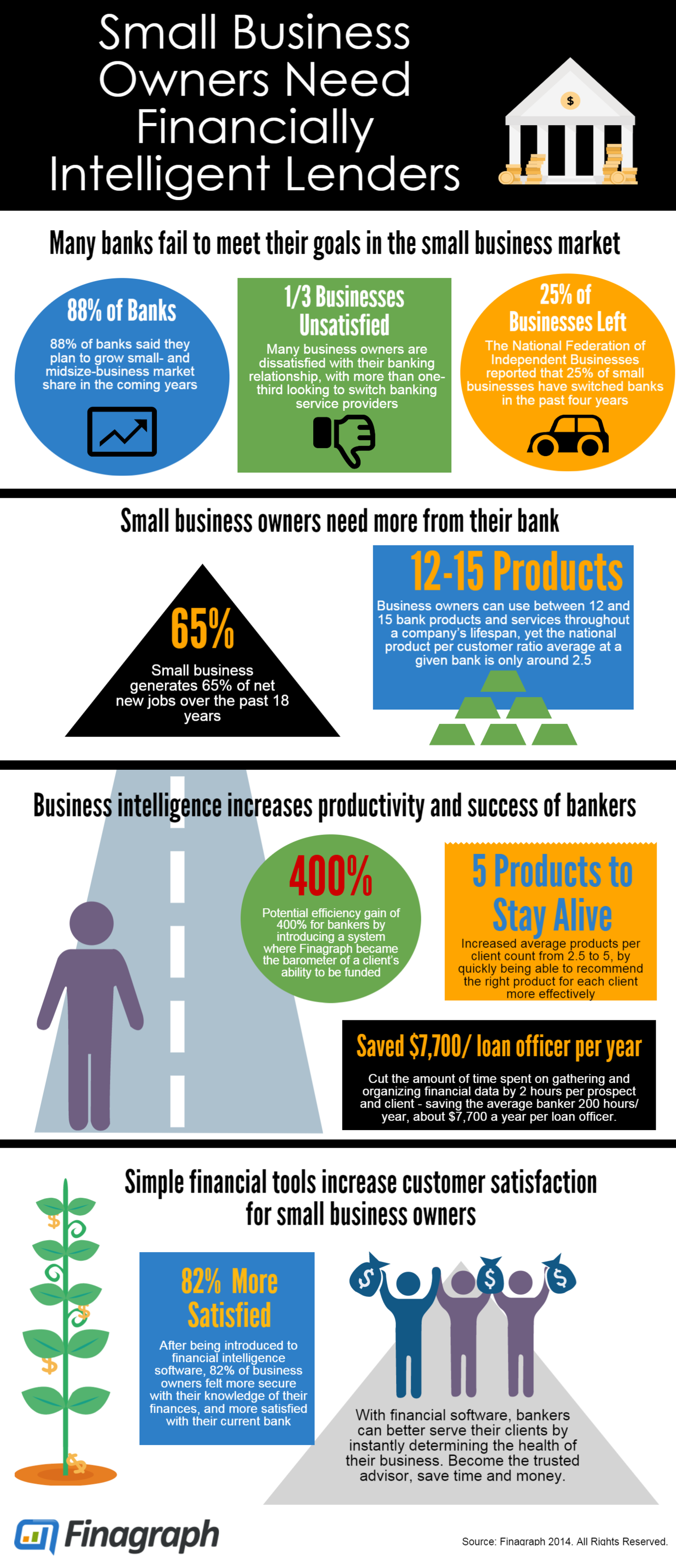 Finagraph Infographic_ Small Business Owners Need Financially Intelligent Lenders.png
