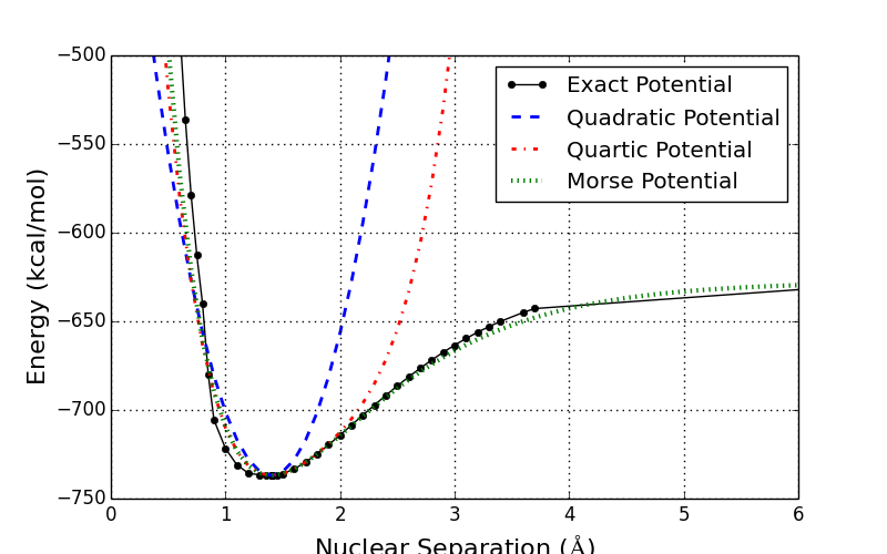 Potential energy scan for Hydrogen molecule alongside 3 simple, analytical functions fitting the potential.
