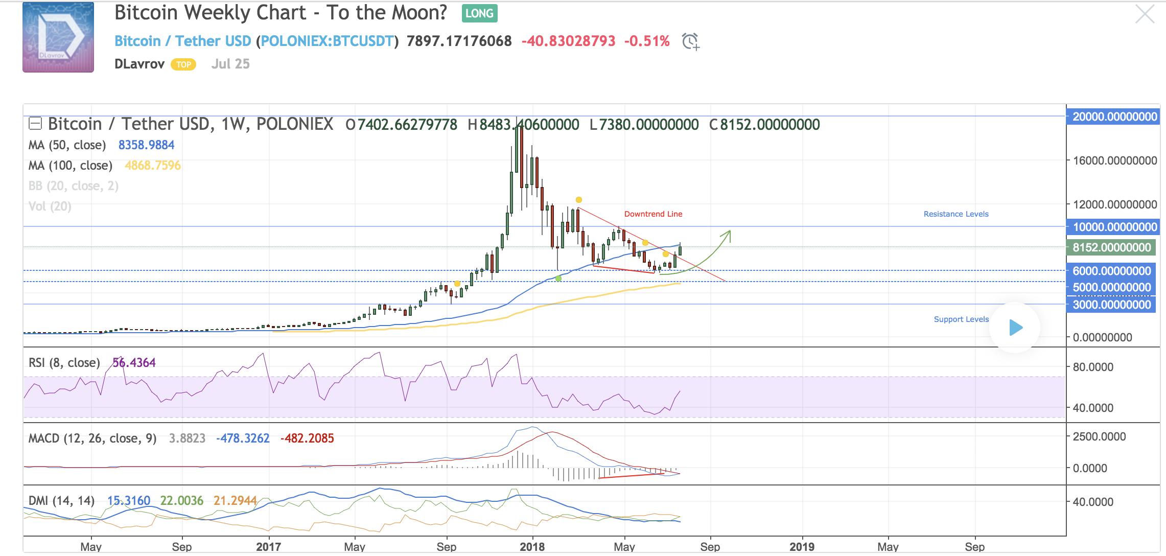 Bitcoin Weekly Chart hits $8000