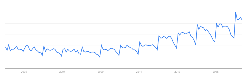 Google Trend graph for meal replacements