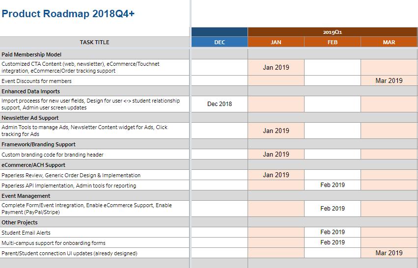 2018-11-28 18_18_12-Copy of Project Roadmap 2018Q4-2019Q2 - Google Sheets.png