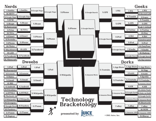 Technology-Bracketology Finals small
