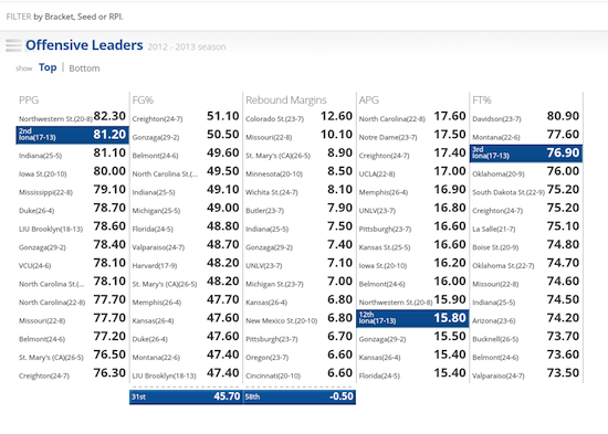 Offensive Leaders
