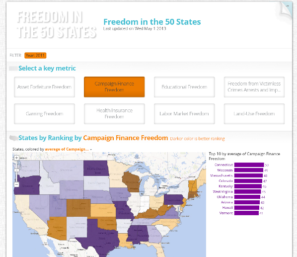 Slice version of Freedom in the 50 States