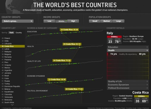 Interactive-Infographic-of-the-World_s-Best-Countries-The-Daily-Beast-1-1-e1337798696998.jpg