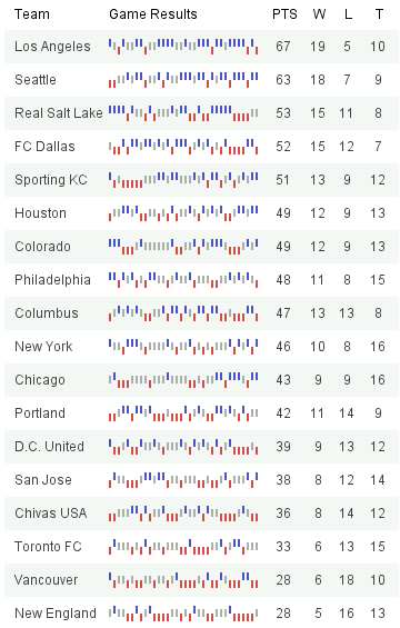 Sparklines-for-MLS-Season.png