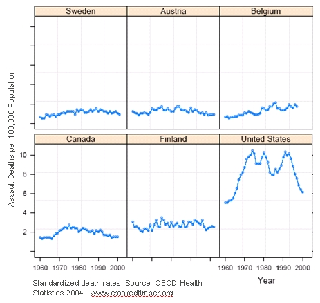 This example of small multiples compares the annual deaths by assault per capita across countries. The size of this problem in the United States is evident.