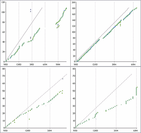 """Four examples of individual students progressing through an online curriculum. Vertical axis is the lessons in order; horizontal axis is time. The grey line shows the """"optimal"""" progression over time. Notice steady vs. erratic progress, breaks in progress, and out of order lessons."""