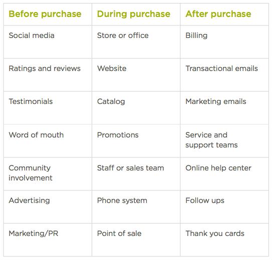 https://www.surveymonkey.com/blog/en/identify-customer-touchpoints/