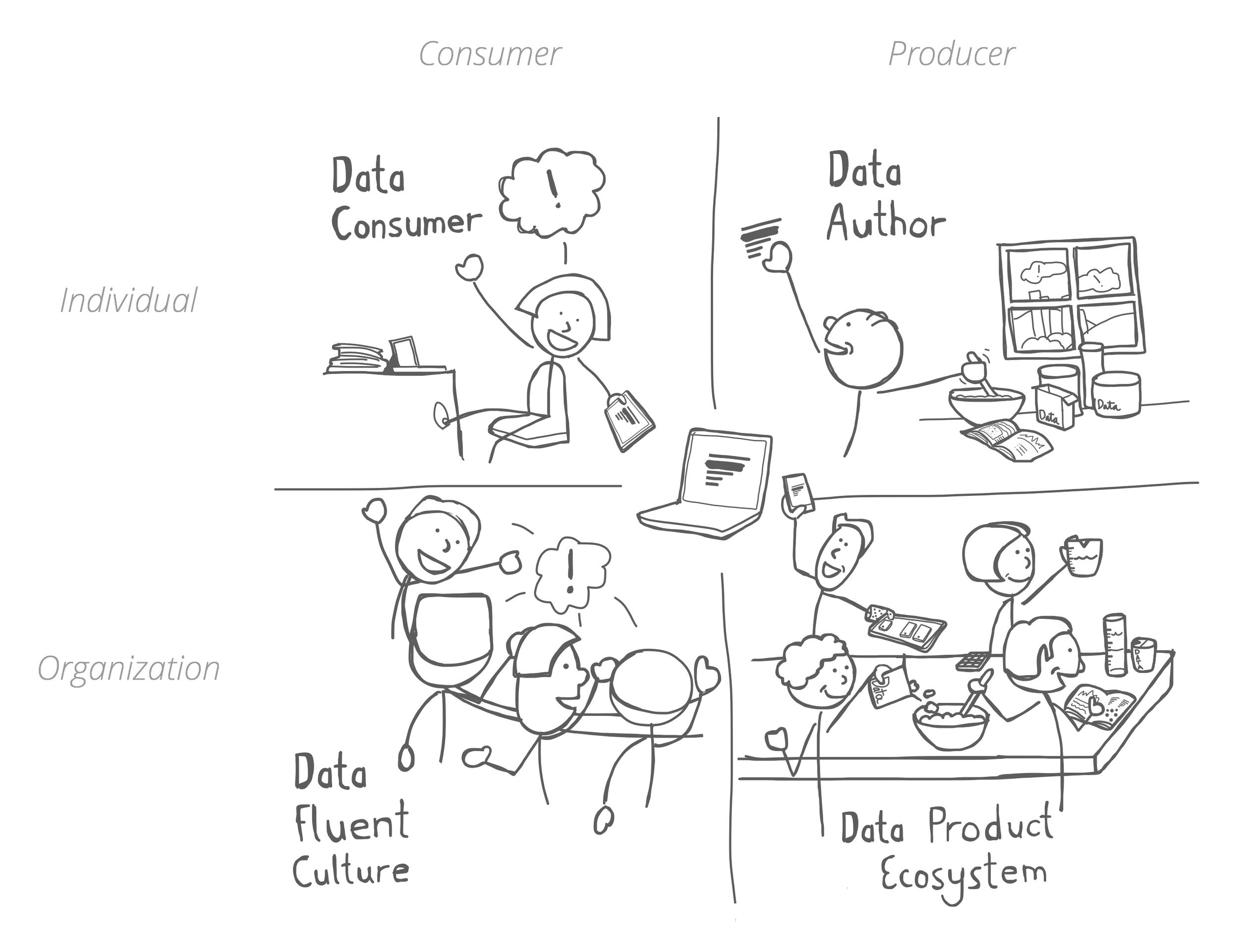 Our Data Fluency Framework
