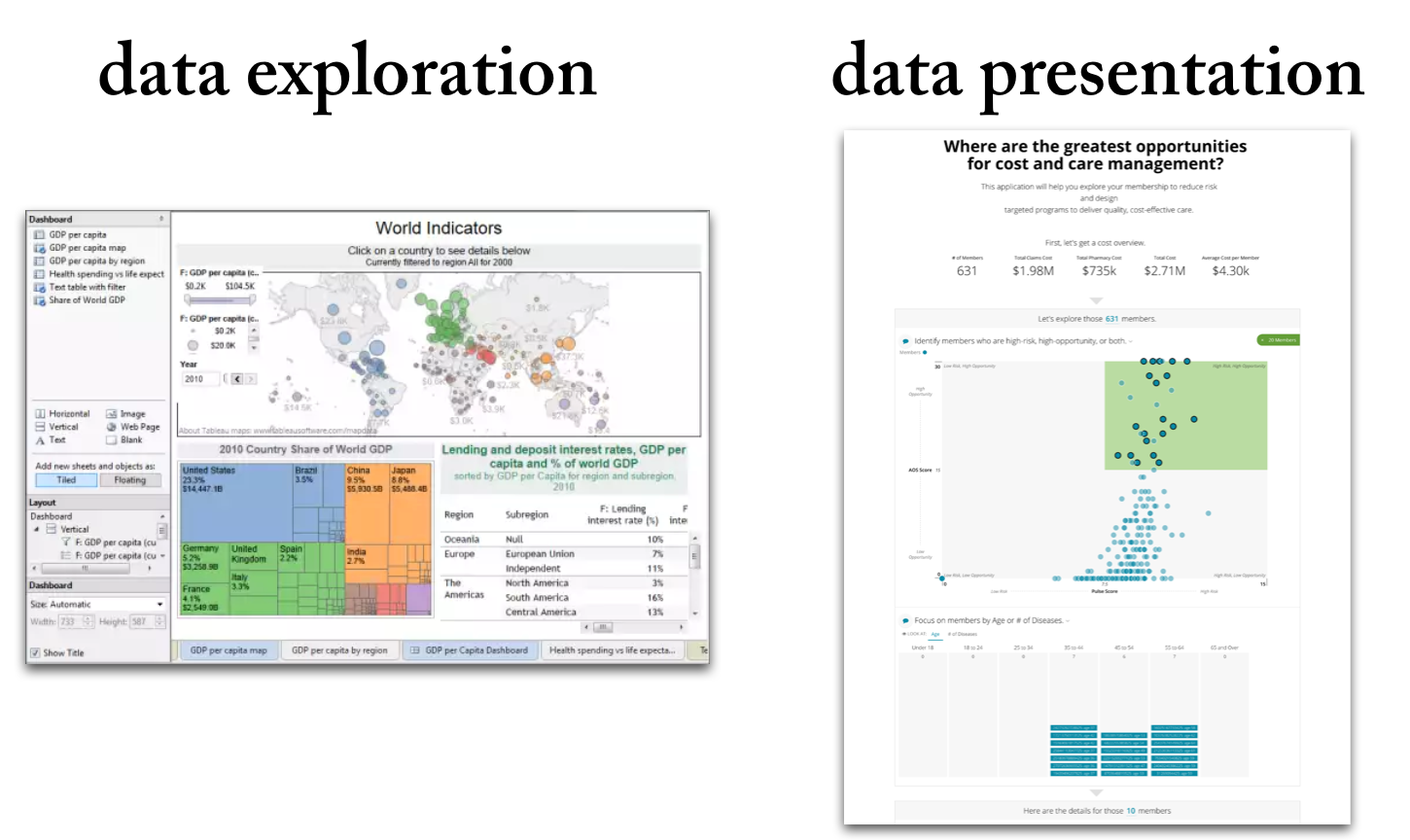 Data exploration tools generally try to cram all the information on a single page; data presentation needs better flow and explanation to tell the story properly.