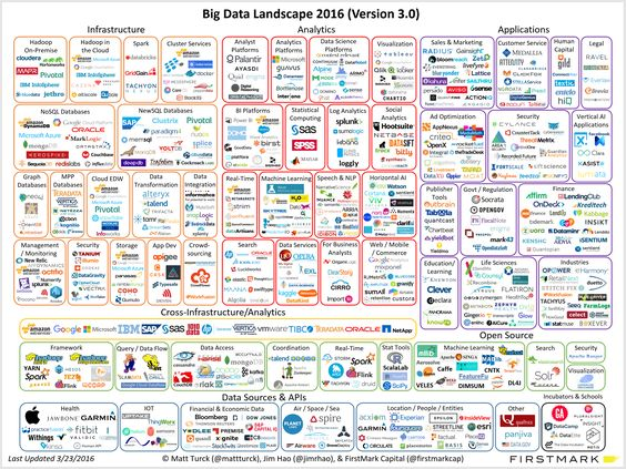 Big Data Landscape, Matt Turck 2016