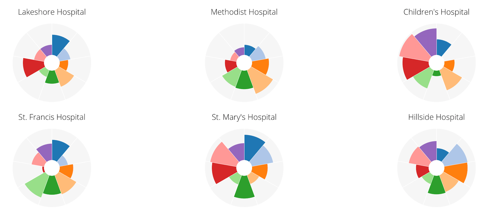 Flower - A very engaging way to compare performance across locations, such as hospitals or schools. Each entity is represented as a flower and every metric is represented by a petal. We were inspired by the work of Moritz Stefaner.