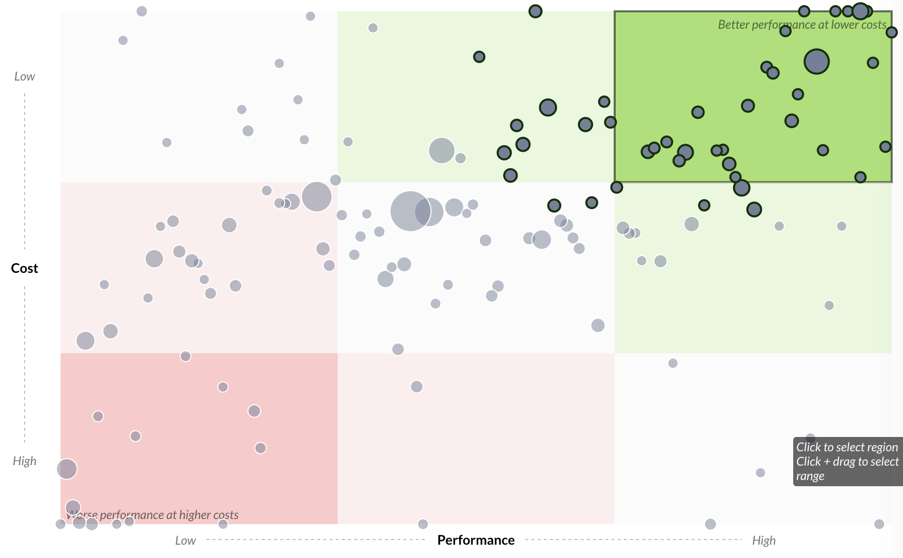 Scatter Plot - The scatter plot is a common visualization for data exploration. Juicebox adds panels and panel colors to better help the user understand the values that are good or bad. By clicking on a panel, the user can focus on a specific group of items for action.
