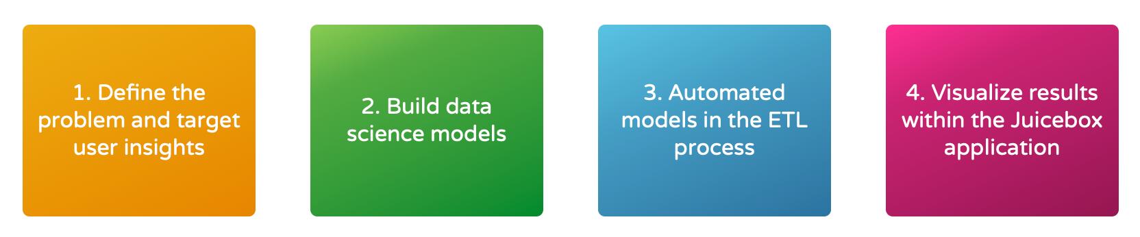 advanced_analytics_process.png