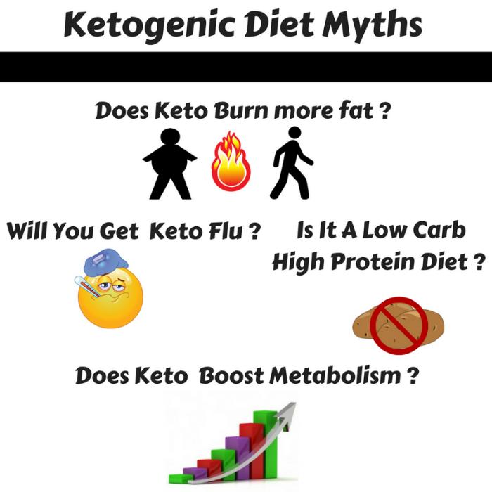 Ketogenic Diet Myths....png