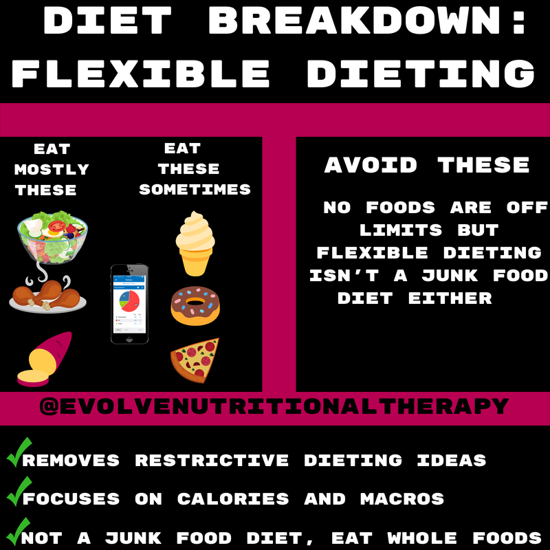 diet breakdown_ Flexible Dieting (1).png