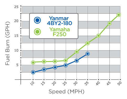 PERFORMANCE YANMAR 4BY2 / YF250