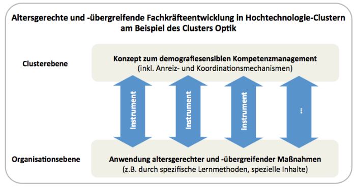Visuelle Darstellung der fachlichen Ziele des Verbundprojektes AlFaClu.