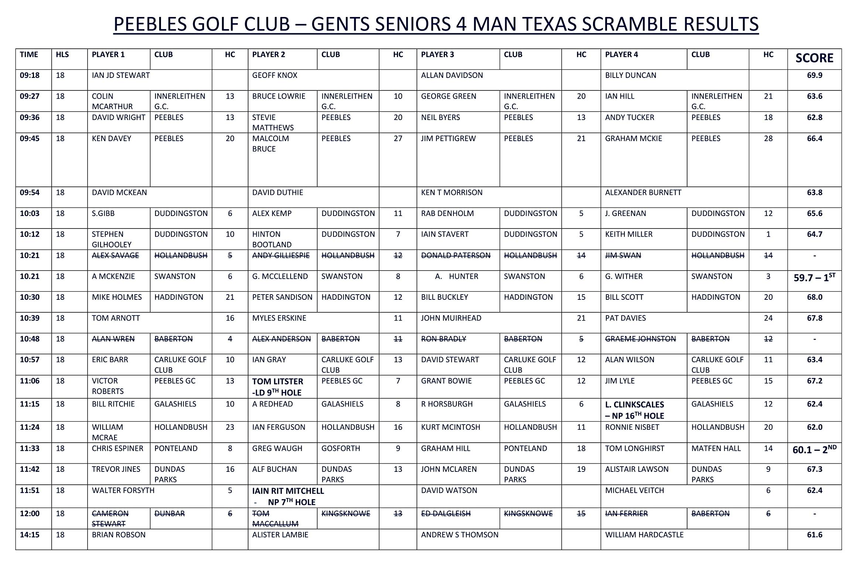 Full list of scores