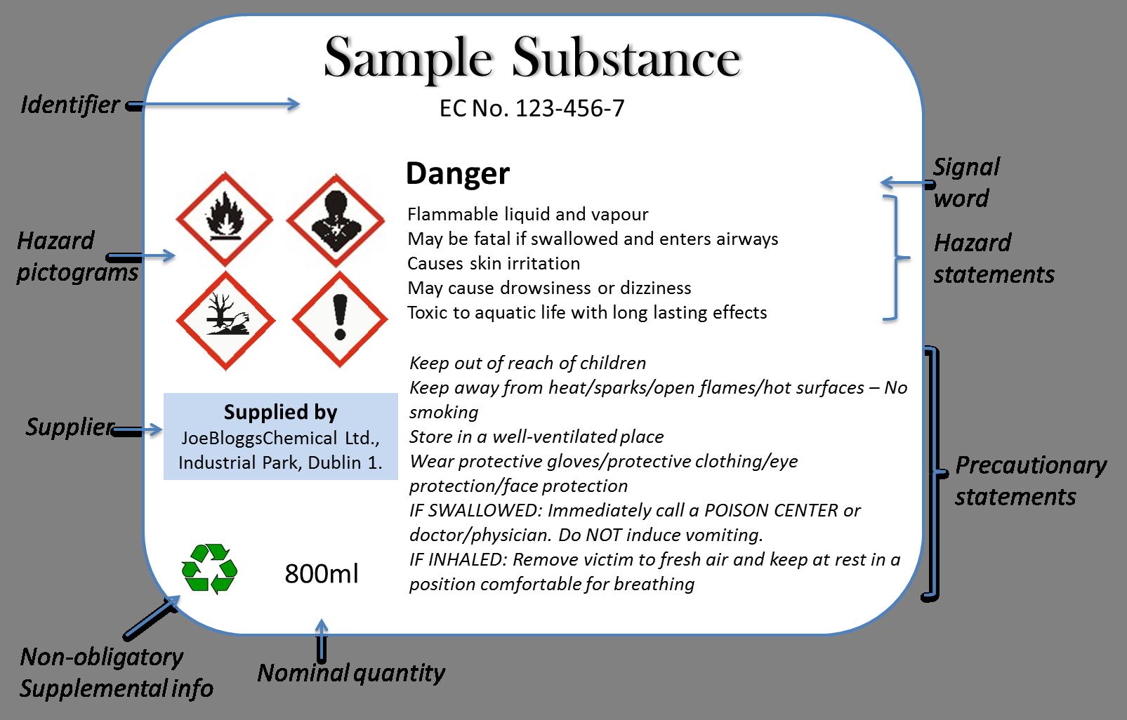 Sample CLP Compliant Label