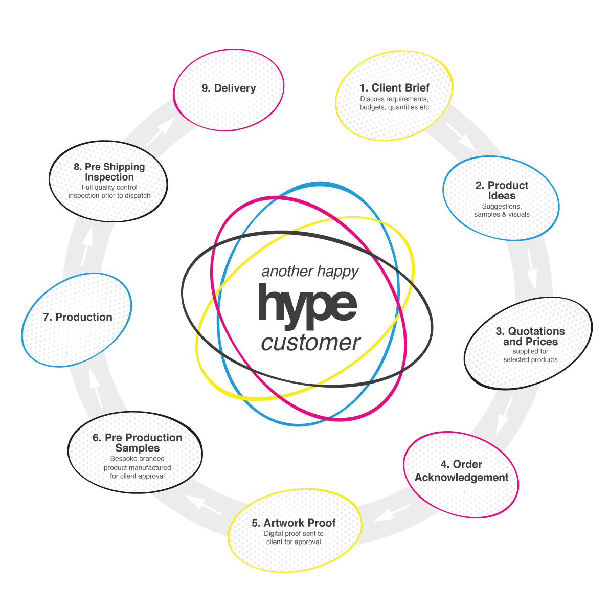 Hype Tried & Tested Project Management Process