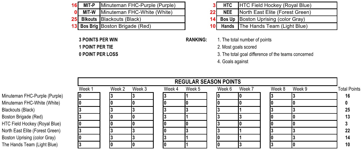NEPL 2018 - Schedule & Standings_07-22-18 Points.png