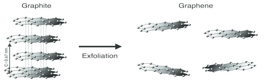 graphene vs graphite