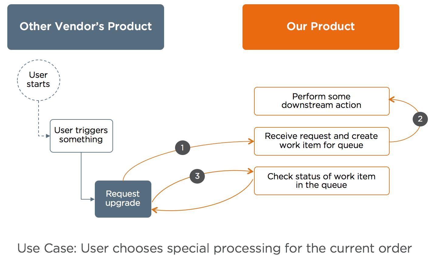 Sample Integration Diagram