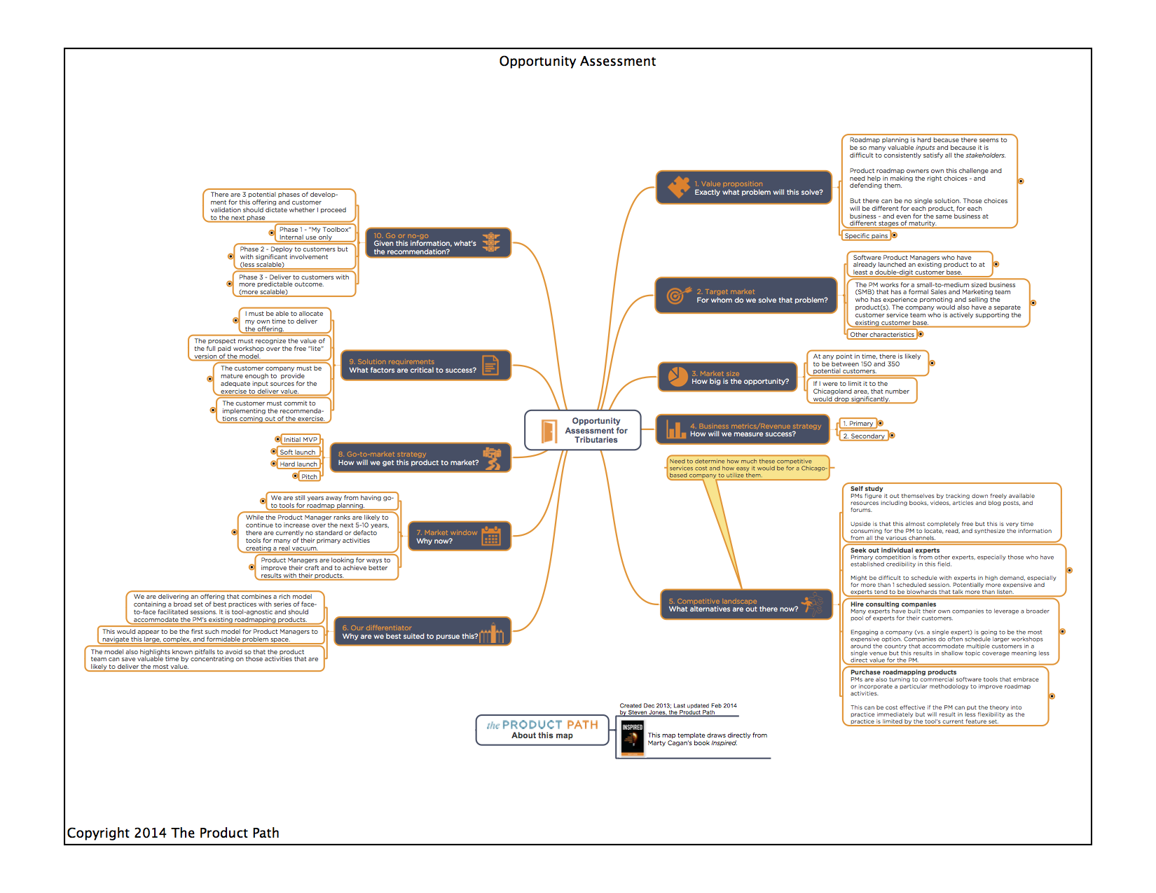 Roadmap Tributaries - Opportunity Assessment-brief.png