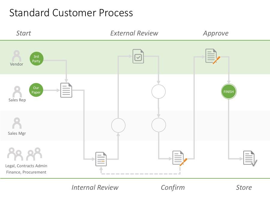 Simplified customer business process