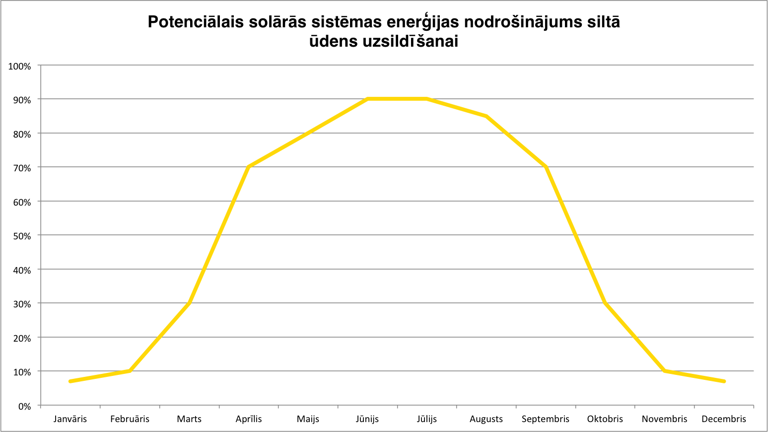 Dati no saules kolektoru ražotāja Selsol