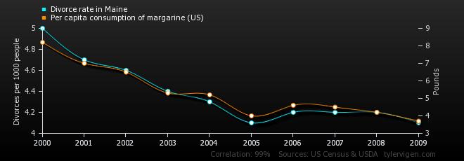 DivorceRateAndMargarine.jpg