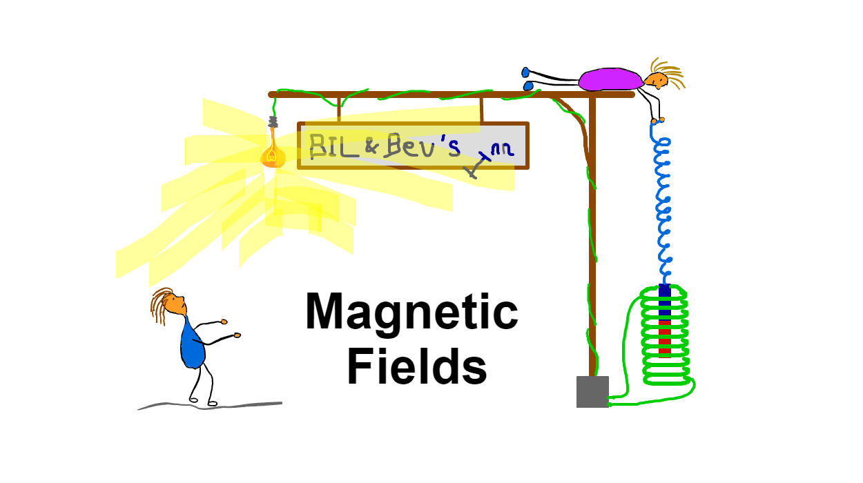 Magnetic Fields in A level physics