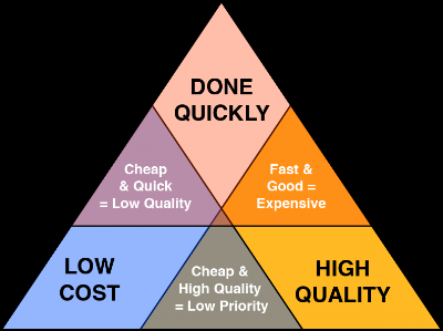 Project-Management-Triangle.png