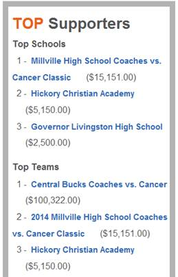 Top3Schools_CoachesVsCancer.jpg