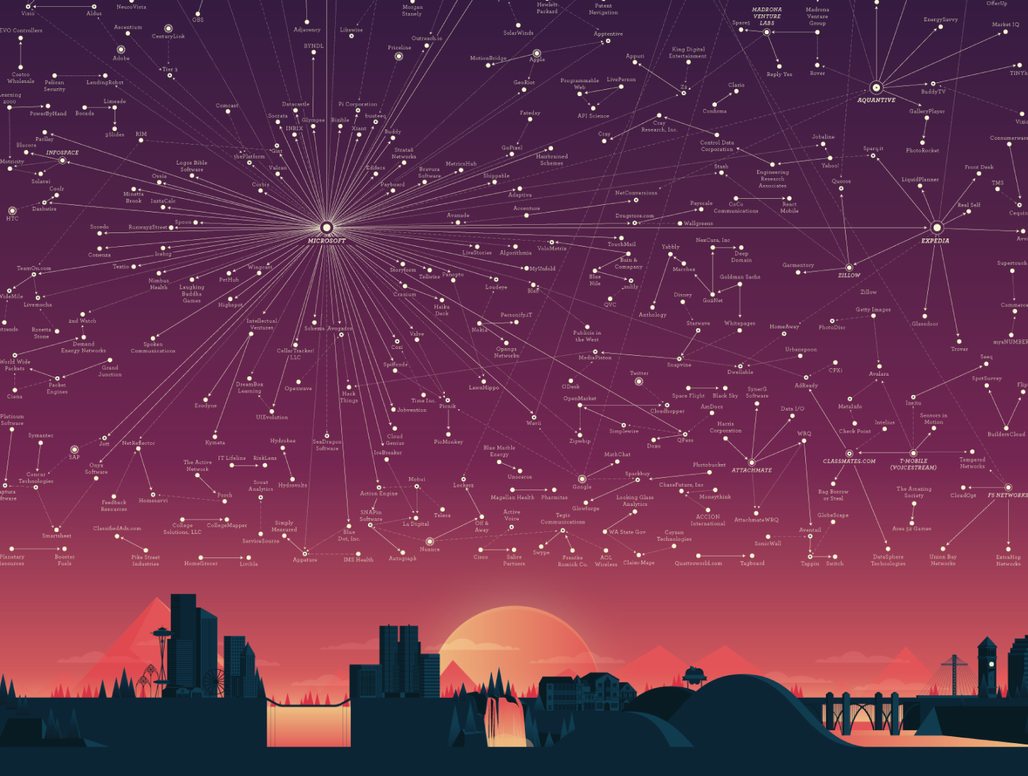 The Seattle Tech Universe - A poster designed for WTIA, illustrating tech community within Washington state. The goal was to capture the complexity and expansiveness of the tech scene while showing the different relationships between companies.