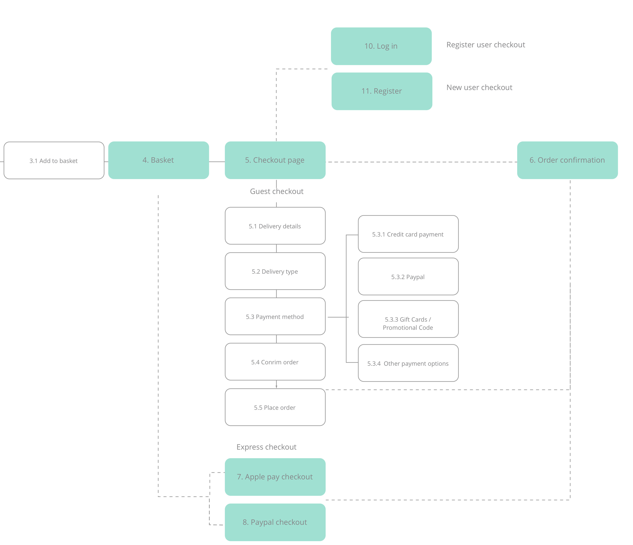 Pandora-sitemap-large.jpg