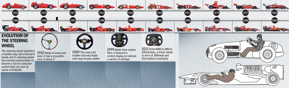 The most basic yet effective way to illustrate the evolution of F1to the uninitiated