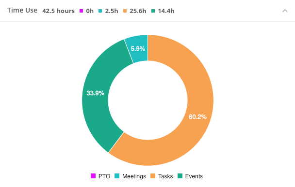 Time management - time prioritization.png